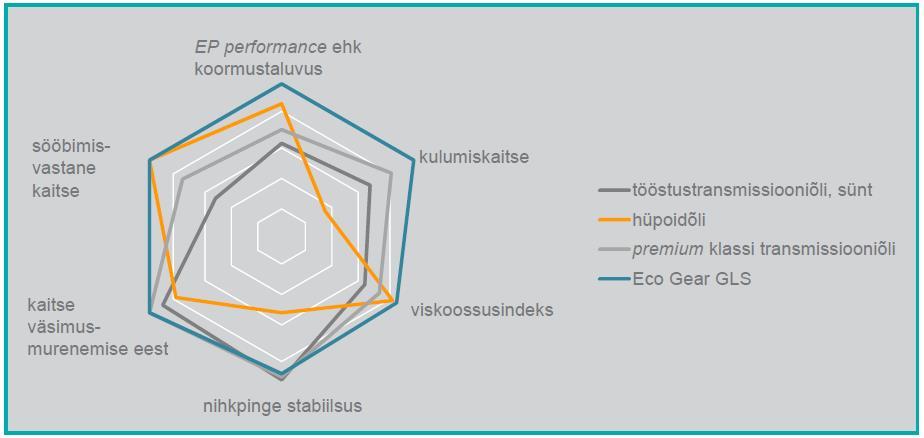 Sünteetiliste tööstus- ja autotransmissiooniõlide võrdlus